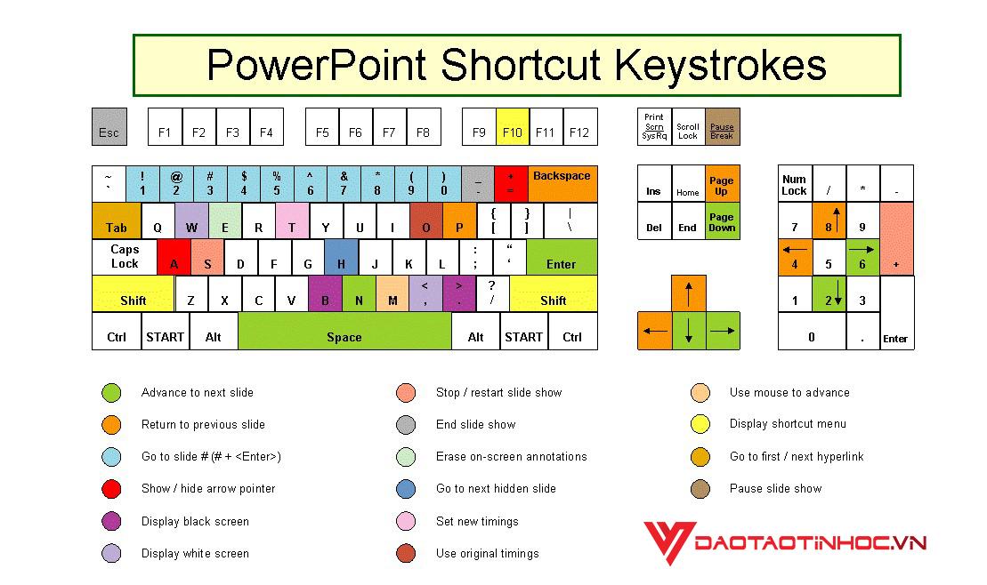 Tổng hợp các phím tắt Powerpoint đáng nhớ 3